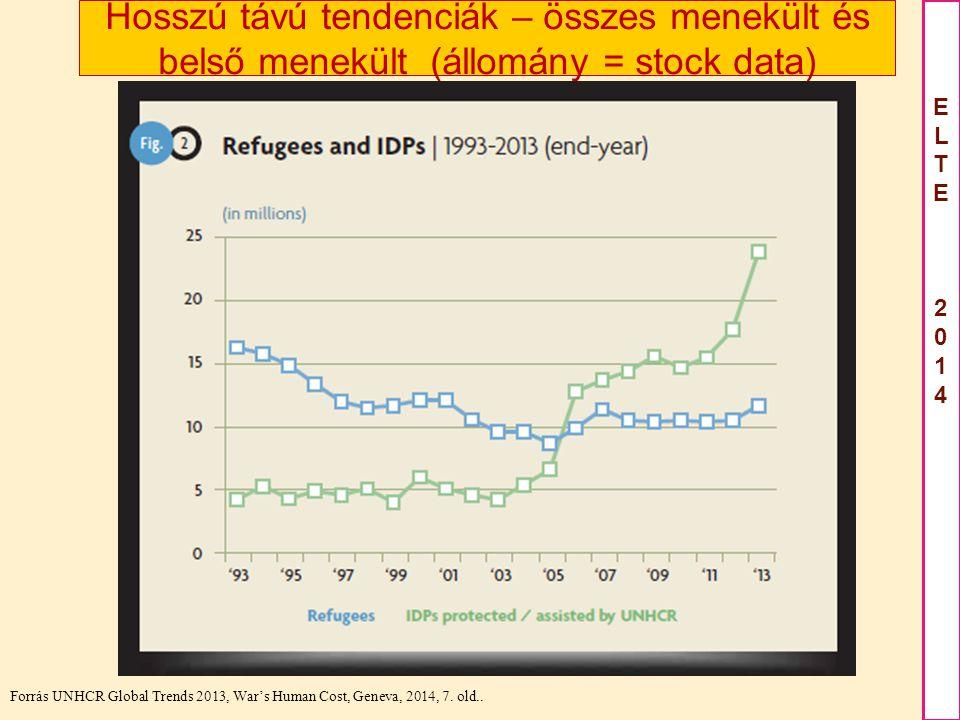 ELTE2012ELTE2012 ELTE 2014ELTE 2014 Hosszú távú tendenciák – összes menekült és belső menekült (állomány = stock data) Forrás UNHCR Global Trends 2013, War's Human Cost, Geneva, 2014, 7.