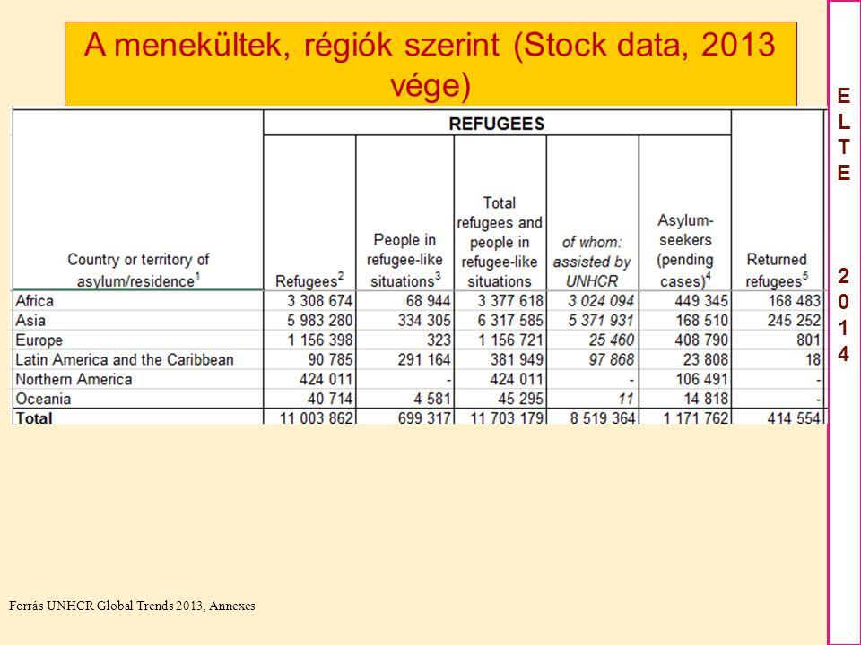 ELTE2012ELTE2012 ELTE 2014ELTE 2014 A menekültek, régiók szerint (Stock data, 2013 vége) Forrás UNHCR Global Trends 2013, Annexes