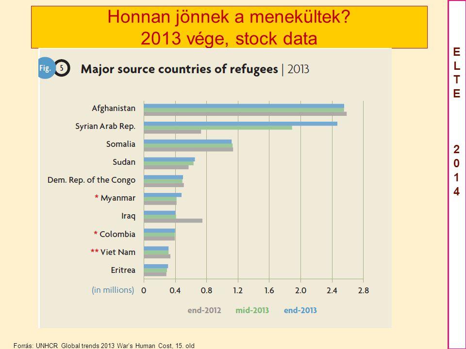 ELTE2012ELTE2012 ELTE 2014ELTE 2014 Honnan jönnek a menekültek.
