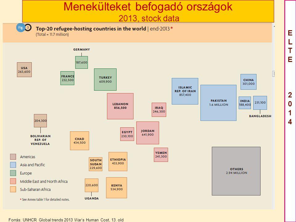 ELTE2012ELTE2012 ELTE 2014ELTE 2014 Menekülteket befogadó országok 2013, stock data Forrás: UNHCR Global trends 2013 War's Human Cost, 13.