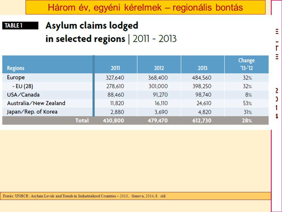 ELTE2012ELTE2012 ELTE 2014ELTE 2014 Három év, egyéni kérelmek – regionális bontás Forrás UNHCR Global Trends 2012 Displacement A 21 st century challenge, Geneva, 19 June 2013 Forrás: UNHCR: Asylum Levels and Trends in Industrialized Countries – 2013, Geneva, 2014, 8.