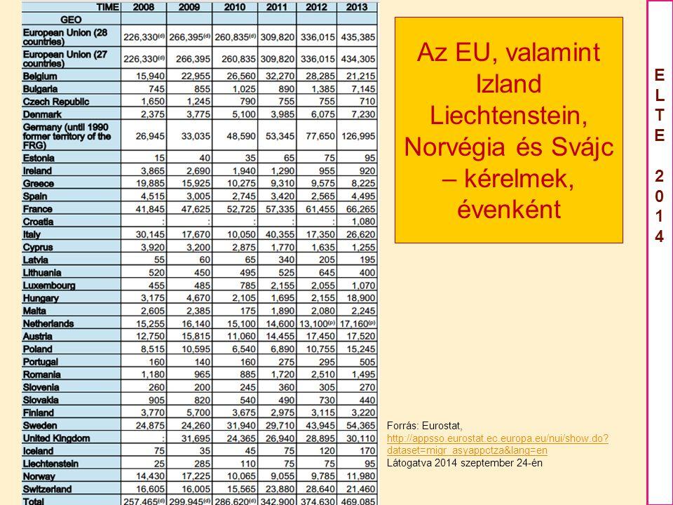 ELTE2014ELTE2014 Az EU, valamint Izland Liechtenstein, Norvégia és Svájc – kérelmek, évenként Forrás: Eurostat, http://appsso.eurostat.ec.europa.eu/nui/show.do.