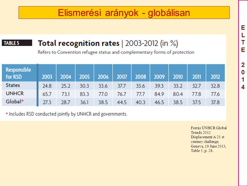ELTE2014ELTE2014 Elismerési arányok - globálisan Forrás UNHCR Global Trends 2012 Displacement A 21 st century challenge, Geneva, 19 June 2013, Table 5, p.