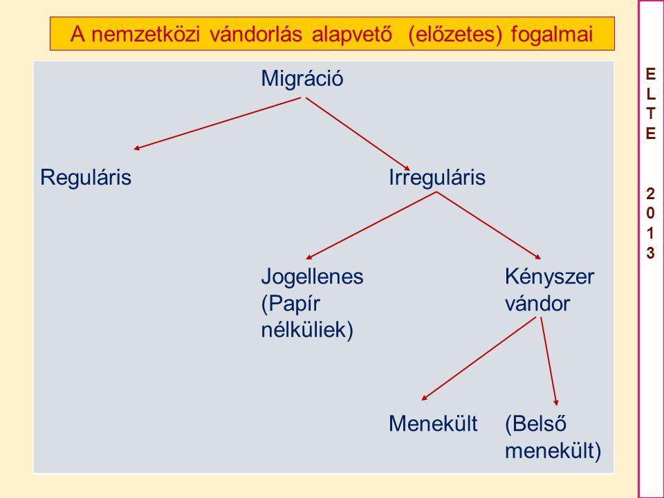 ELTE 2013ELTE 2013 A nemzetközi vándorlás alapvető (előzetes) fogalmai Migráció RegulárisIrreguláris Jogellenes (Papír nélküliek) Kényszer vándor Menekült(Belső menekült)