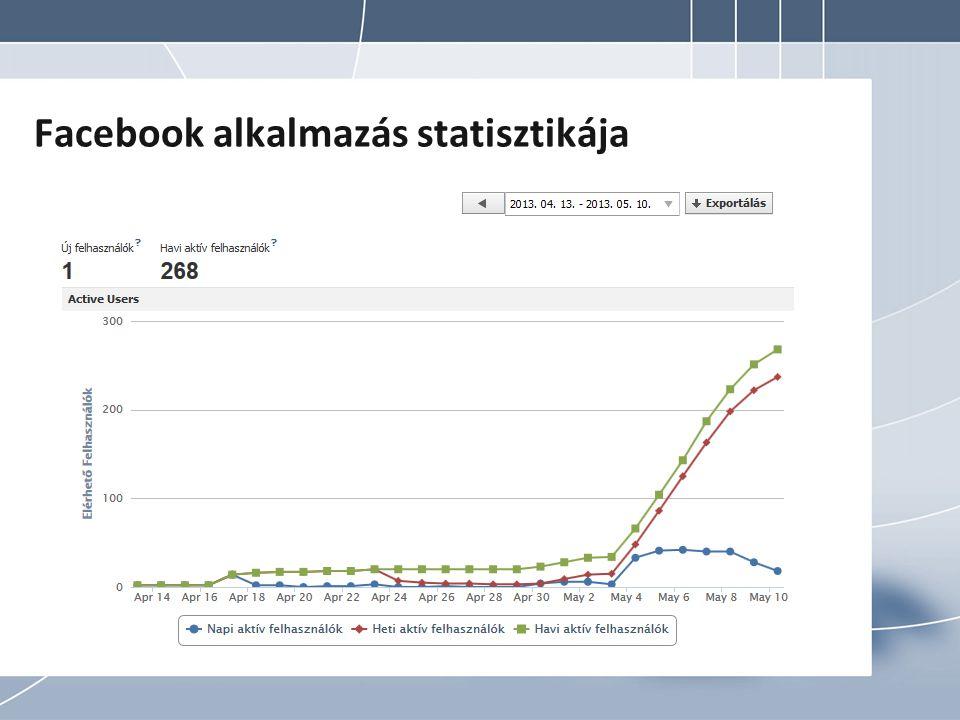 Facebook alkalmazás statisztikája