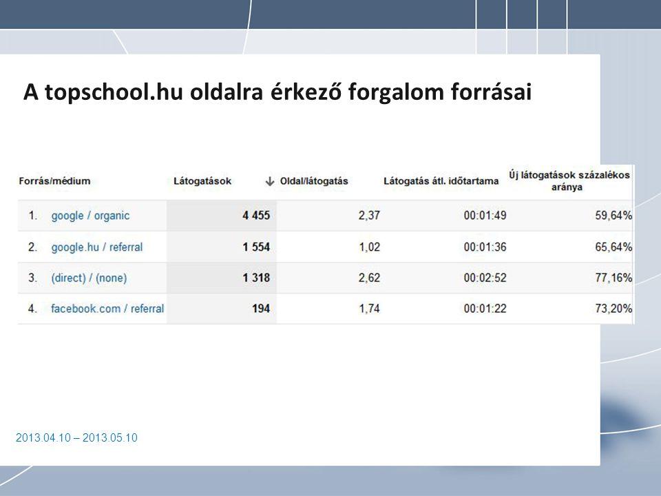 2013.04.10 – 2013.05.10 A topschool.hu oldalra érkező forgalom forrásai