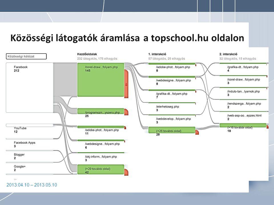 2013.04.10 – 2013.05.10 Közösségi látogatók áramlása a topschool.hu oldalon