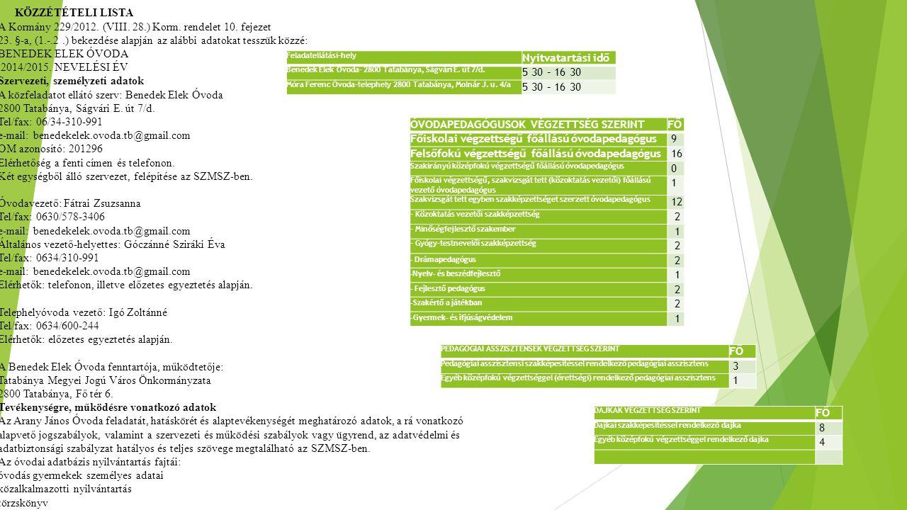 Feladatellátási-hely Nyitvatartási idő Benedek Elek Óvoda- 2800 Tatabánya, Ságvári E.