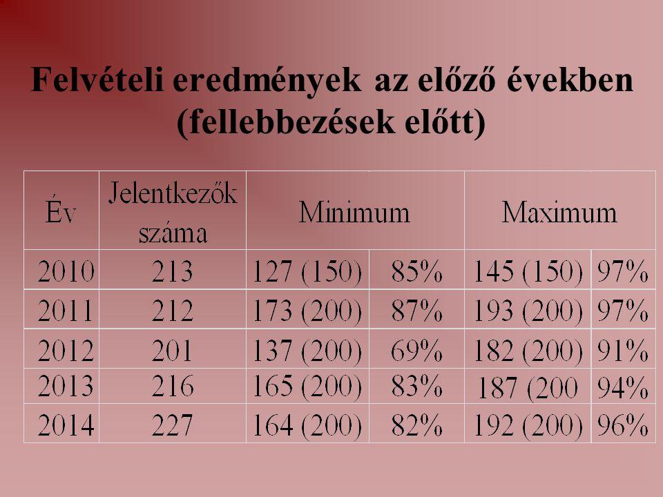 Felvételi eredmények az előző években (fellebbezések előtt)