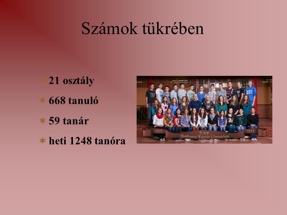 Számok tükrében  21 osztály  668 tanuló  59 tanár  heti 1248 tanóra