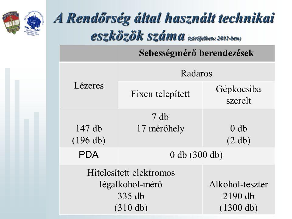 Ittasság ellenőrzés adatai Alkoholszondás vizsgálatok száma: 1.238.563 Ebből pozitív: 25.567 Ittas vezetés miatt indított büntetőeljárások száma: 6.925 20