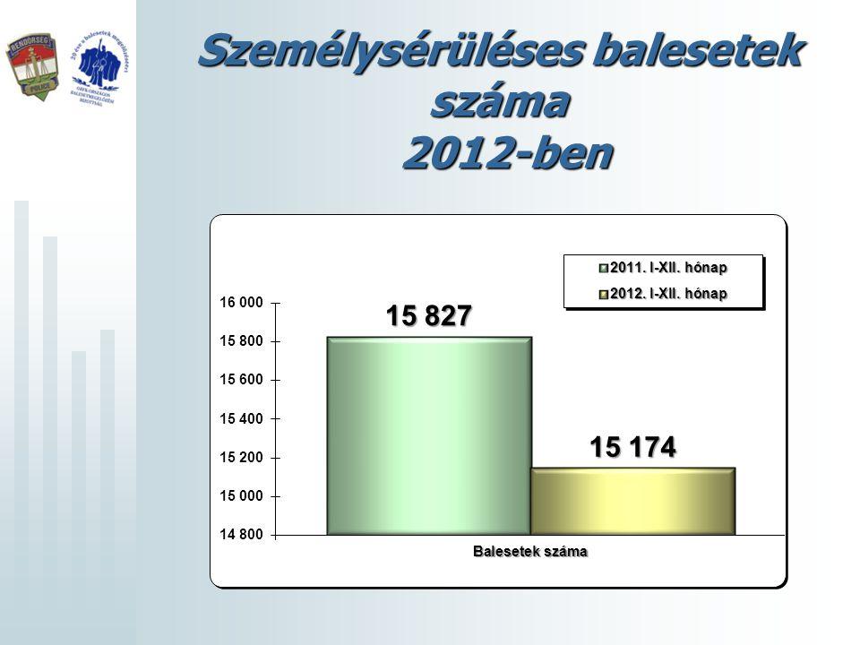 Személysérüléses balesetek megoszlása 2012-ben