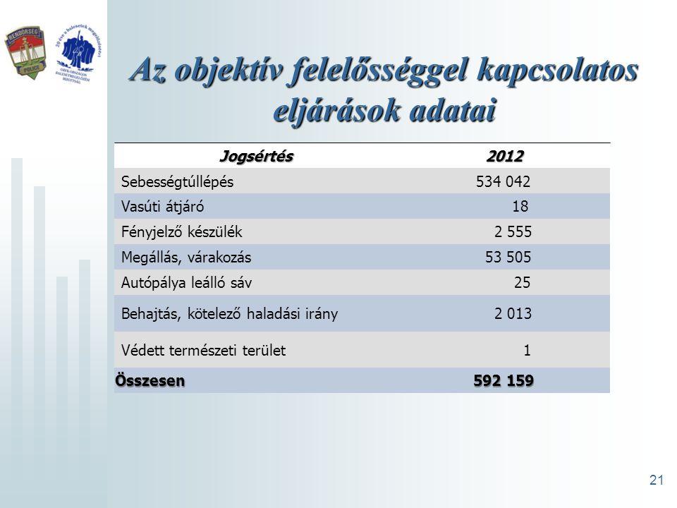 Sebességtúllépések miatt kiszabott átlagbírságok alakulása Kiszabot bírság, átlag összege Ft