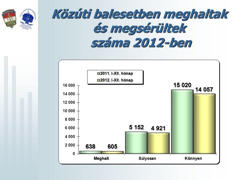 Közúti balesetben meghaltak és megsérültek száma 2012-ben