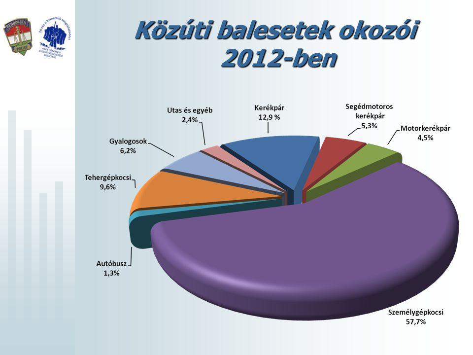 2001-2012 adatainak összehasonlítása A személysérüléses közúti balesetek száma 18 %-kal csökkent (18 505-ről 15 174-re).A személysérüléses közúti balesetek száma 18 %-kal csökkent (18 505-ről 15 174-re).