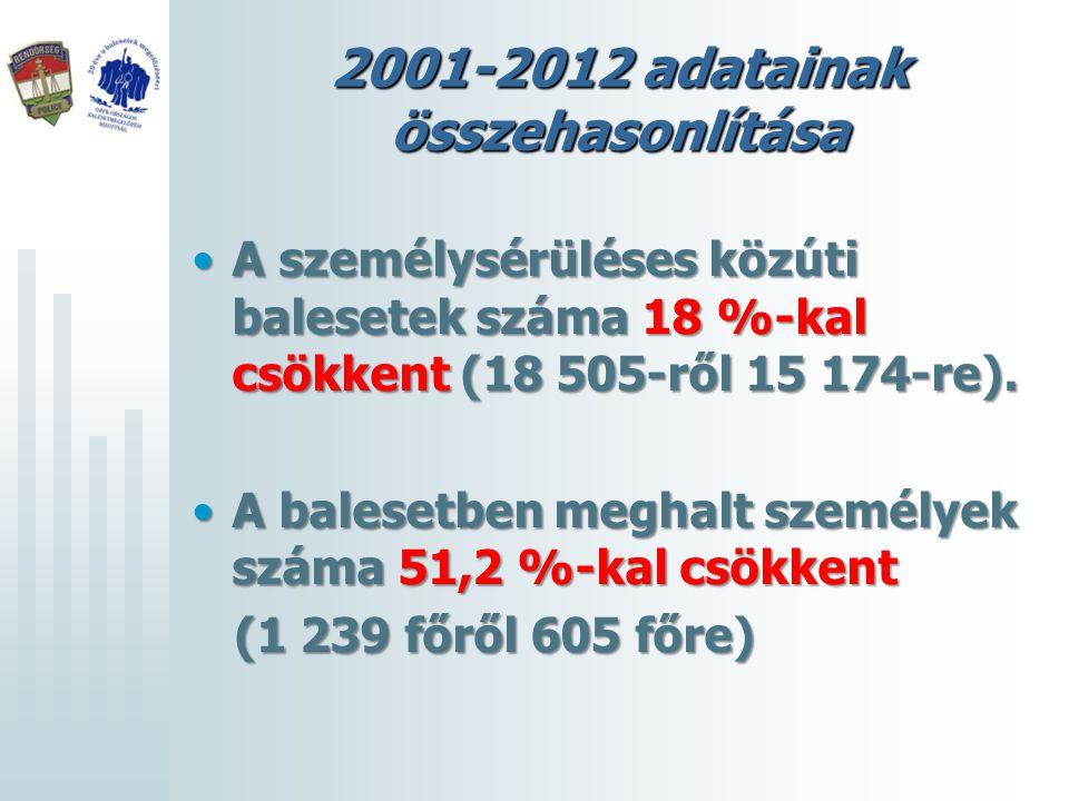 Európai Közlekedésbiztonsági Tanács