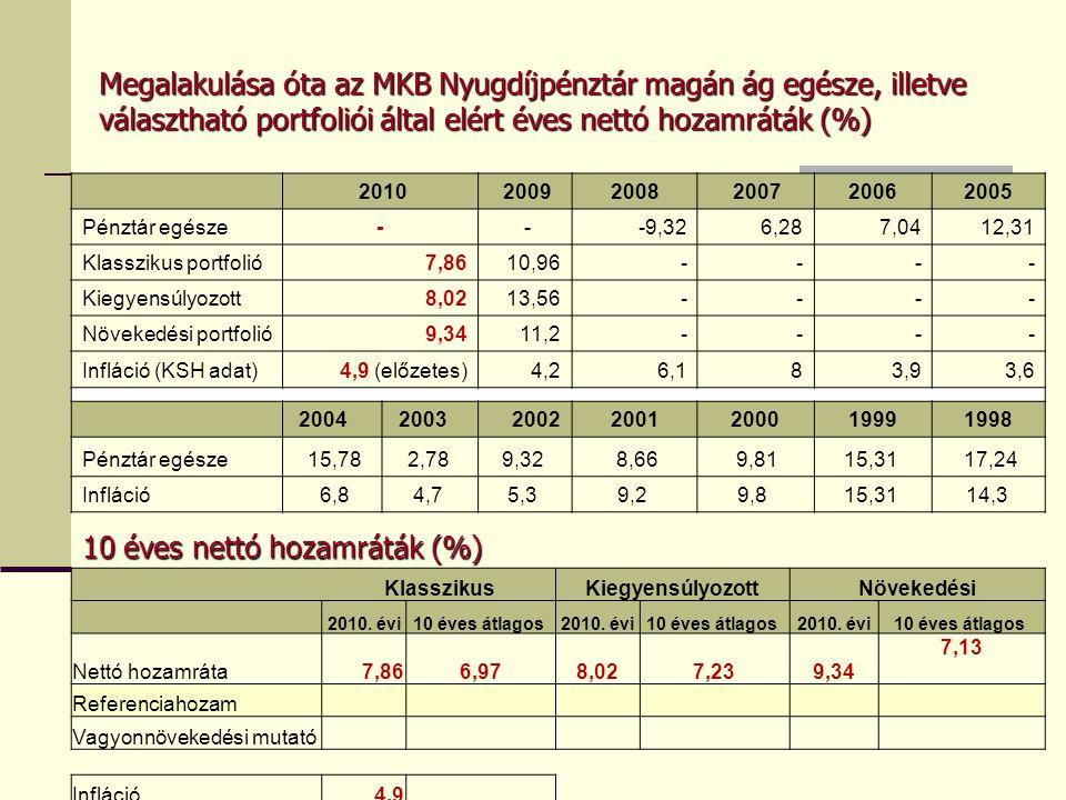 Megalakulása óta az MKB Nyugdíjpénztár magán ág egésze, illetve választható portfoliói által elért éves nettó hozamráták (%) 2010 20092008 200720062005 Pénztár egésze- --9,32 6,287,0412,31 Klasszikus portfolió7,8610,96---- Kiegyensúlyozott8,0213,56---- Növekedési portfolió9,3411,2---- Infláció (KSH adat)4,9 (előzetes)4,26,183,93,6 2004 200320022001200019991998 Pénztár egésze 15,782,78 9,32 8,66 9,8115,31 17,24 Infláció 6,84,7 5,3 9,2 9,8 15,31 14,3 KlasszikusKiegyensúlyozottNövekedési 2010.
