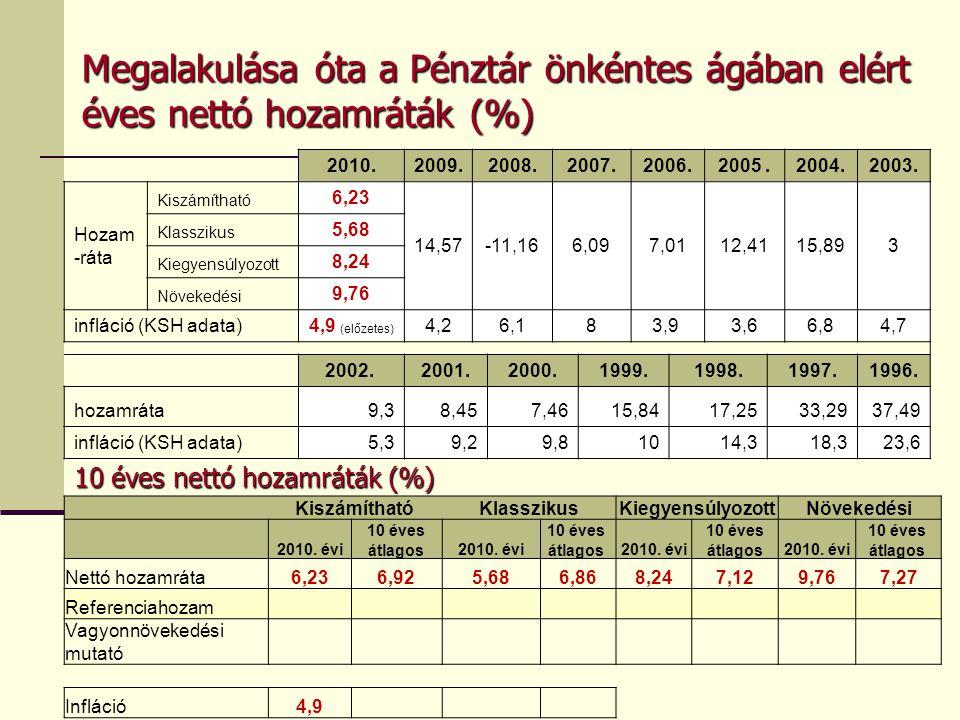 Megalakulása óta a Pénztár önkéntes ágában elért éves nettó hozamráták (%) 2010.2009.2008.2007.2006.2005.2004.2003.