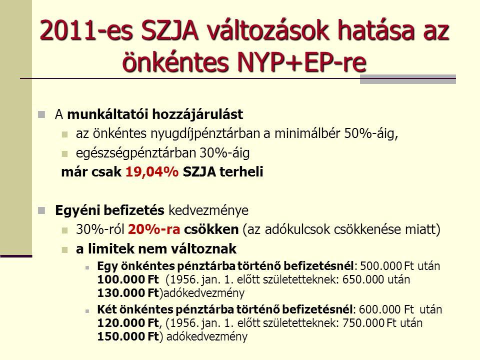 Kedvezményes béren kívüli juttatások (2011.) Csak SZJA terheli: a jövedelem 1,19-szerese után kell megfizetni a 16 % SZJA-t, azaz a teher a korábbi 25 %-ról 19,04%-ra csökken Értékhatárokhoz kötött egyedileg szabályozott lényegében nem változott jogcímek éspedig: Önkéntes Nyugdíjpénztár (min.