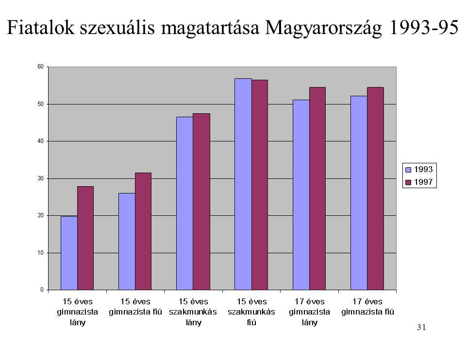 31 Fiatalok szexuális magatartása Magyarország 1993-95