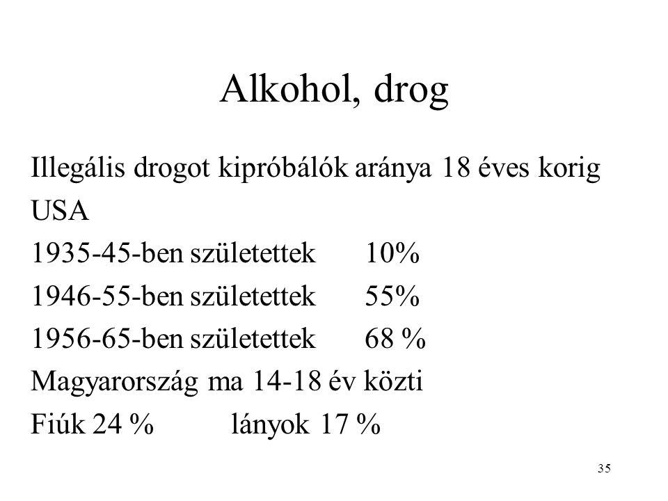 35 Alkohol, drog Illegális drogot kipróbálók aránya 18 éves korig USA 1935-45-ben születettek10% 1946-55-ben születettek55% 1956-65-ben születettek68