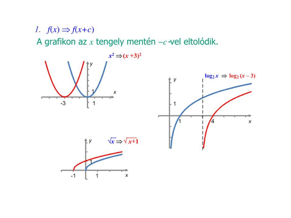 Függvénytranszformációk Változó (belső) transzformációk Érték (külső) transzformációk