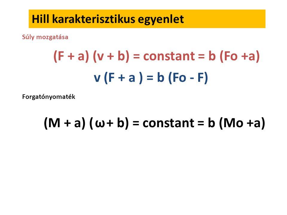 Példák Lineáris regresszió Út – idő Emg – idő M – ízületi szög Erő – sebesség (Hill)