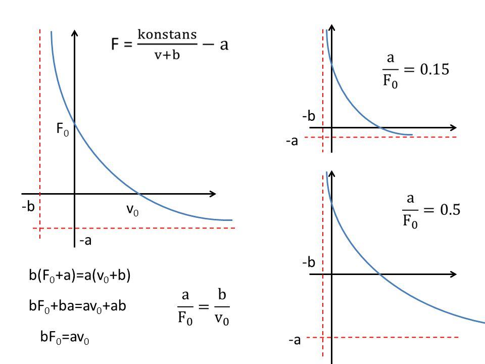 (F+a)(v+b)=b(F 0 +a)=konstans Fv+Fb+av+ab=b(F 0 +a) F(v+b)=b(F 0 +a)-av-ab F(v+b)=b(F 0 +a)-a(v+b) Hill-egyenlet matematikai értelmezése Hiperbola egyenlete