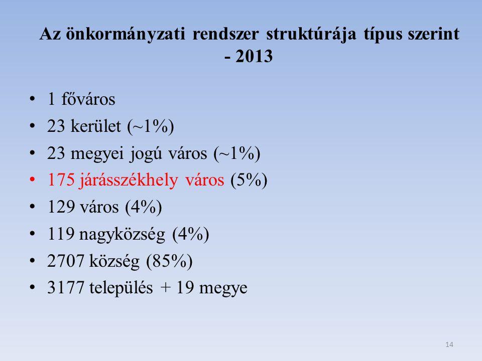 Az önkormányzati rendszer struktúrája típus szerint - 2013 1 főváros 23 kerület (~1%) 23 megyei jogú város (~1%) 175 járásszékhely város (5%) 129 váro