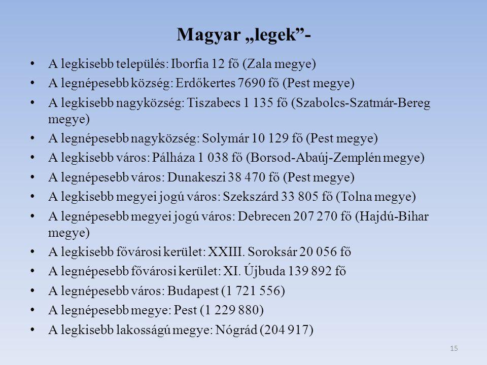 """Magyar """"legek""""- A legkisebb település: Iborfia 12 fő (Zala megye) A legnépesebb község: Erdőkertes 7690 fő (Pest megye) A legkisebb nagyközség: Tiszab"""
