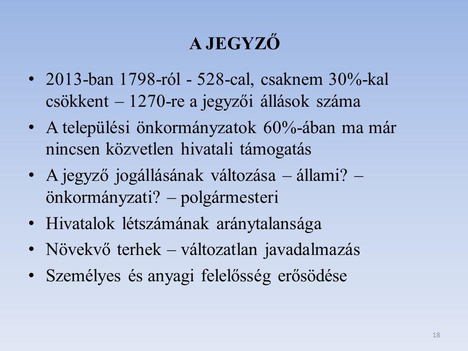 A JEGYZŐ 2013-ban 1798-ról - 528-cal, csaknem 30%-kal csökkent – 1270-re a jegyzői állások száma A települési önkormányzatok 60%-ában ma már nincsen k