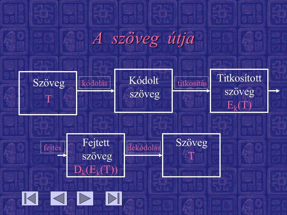 A szöveg útja Szöveg T Kódolt szöveg Titkosított szöveg E k (T) Fejtett szöveg D k (E k (T)) Szöveg T kódolástitkosítás fejtésdekódolás