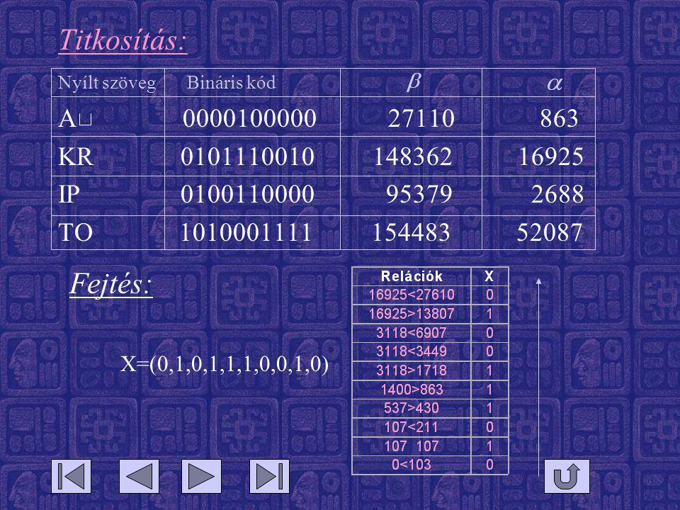 Titkosítás: Nyílt szöveg Bináris kód A 0000100000 27110 863 KR 0101110010 148362 16925 IP 0100110000 95379 2688 TO 1010001111 154483 52087 Fejtés: X=(