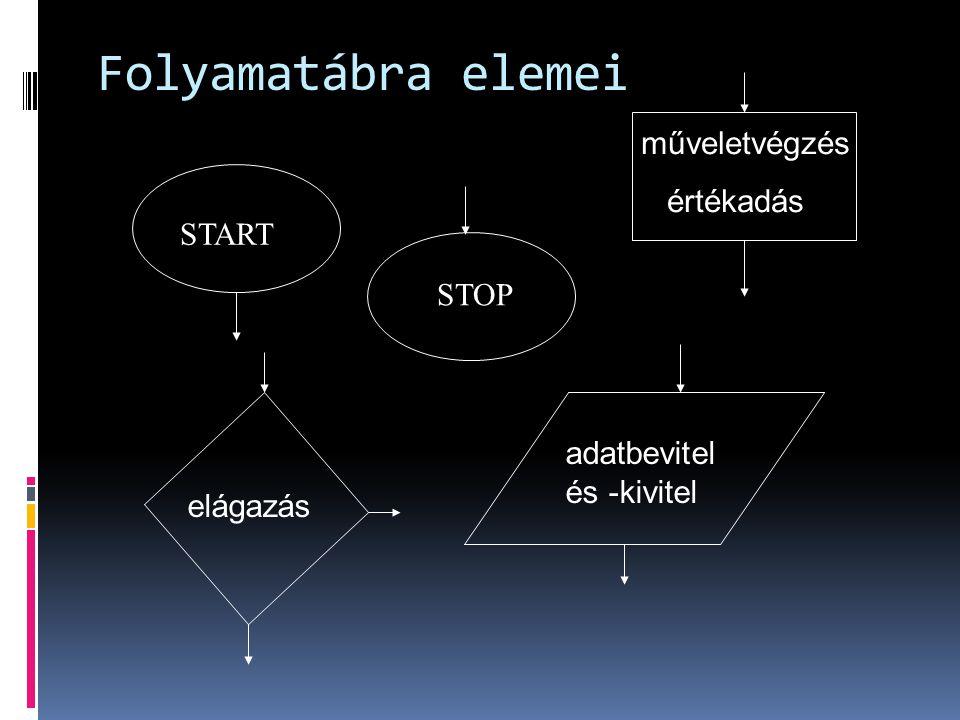 START STOP Folyamatábra elemei műveletvégzés értékadás elágazás adatbevitel és -kivitel