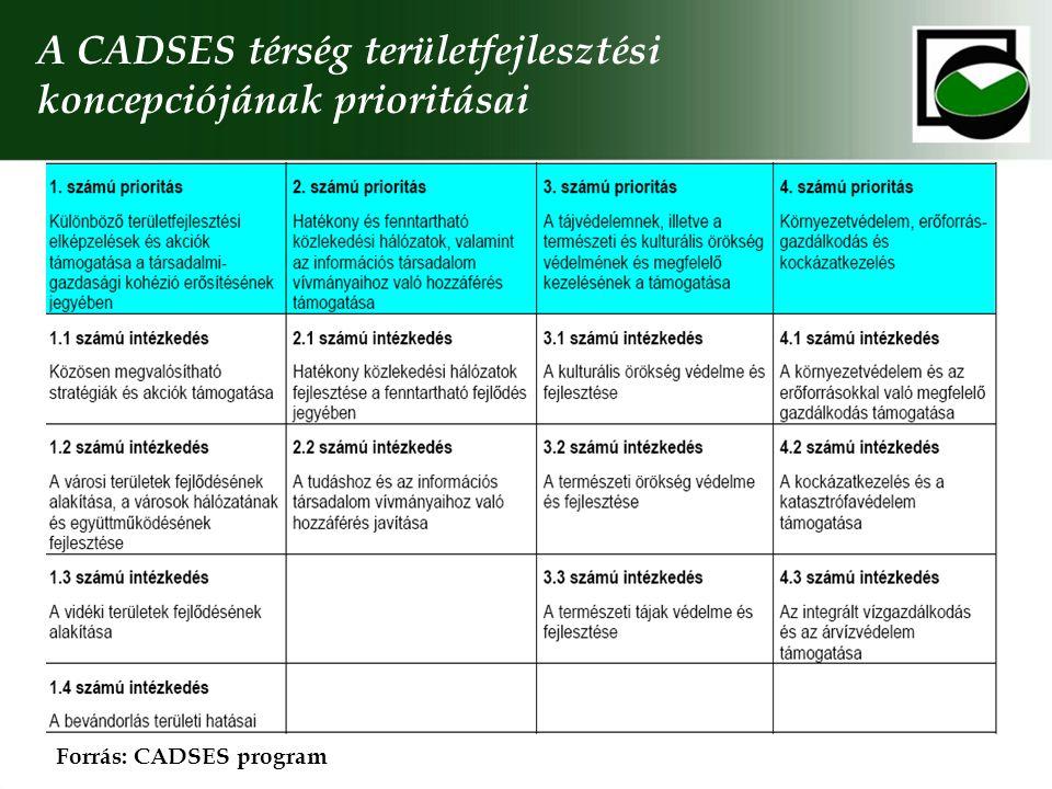 A CADSES térség területfejlesztési koncepciójának prioritásai Forrás: CADSES program