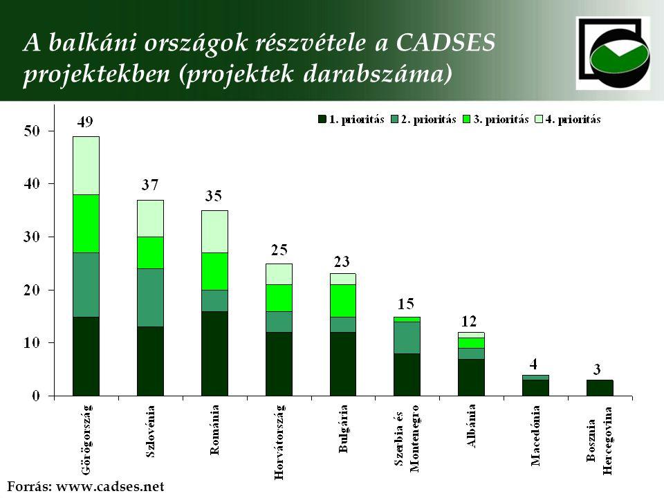 A balkáni országok részvétele a CADSES projektekben (projektek darabszáma) Forrás: www.cadses.net