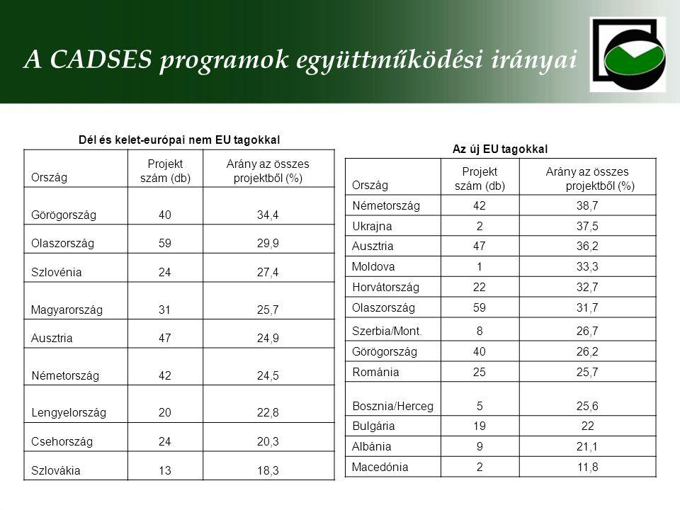 A CADSES programok együttműködési irányai Az új EU tagokkal Ország Projekt szám (db) Arány az összes projektből (%) Németország4238,7 Ukrajna237,5 Ausztria4736,2 Moldova133,3 Horvátország2232,7 Olaszország5931,7 Szerbia/Mont.826,7 Görögország4026,2 Románia2525,7 Bosznia/Herceg525,6 Bulgária1922 Albánia921,1 Macedónia211,8 Dél és kelet-európai nem EU tagokkal Ország Projekt szám (db) Arány az összes projektből (%) Görögország4034,4 Olaszország5929,9 Szlovénia2427,4 Magyarország3125,7 Ausztria4724,9 Németország4224,5 Lengyelország2022,8 Csehország2420,3 Szlovákia1318,3