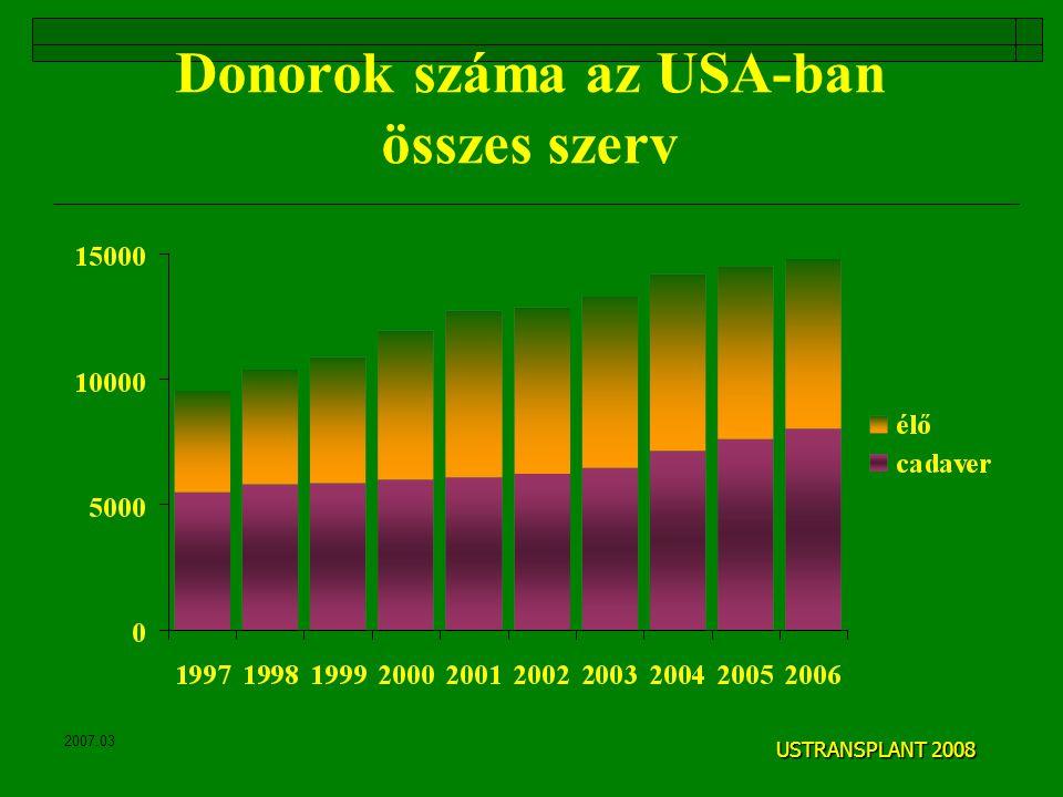 2007.03 Donorok száma az USA-ban összes szerv USTRANSPLANT 2008