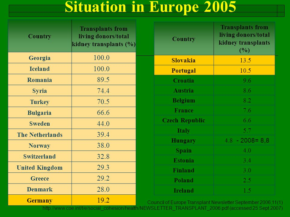 2007.03 Situation in Europe 2005 Country Transplants from living donors/total kidney transplants (%) Georgia 100.0 Iceland 100.0 Romania 89.5 Syria 74