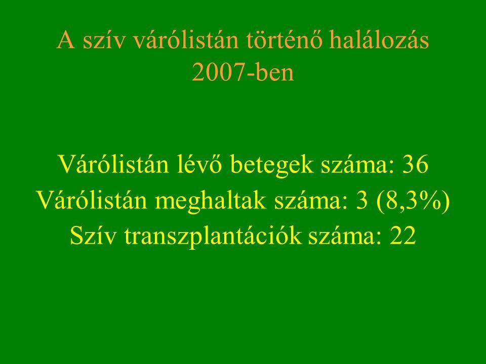 A szív várólistán történő halálozás 2007-ben Várólistán lévő betegek száma: 36 Várólistán meghaltak száma: 3 (8,3%) Szív transzplantációk száma: 22