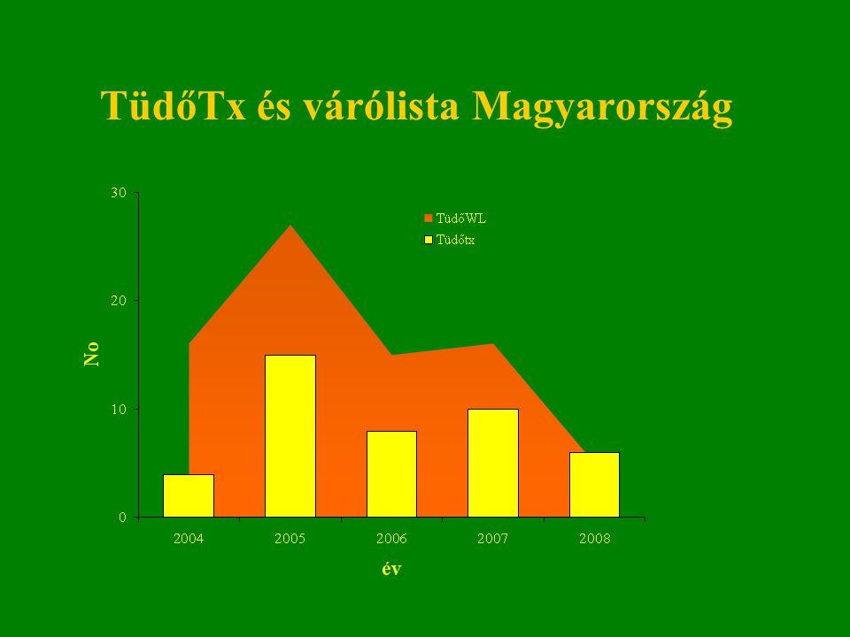 TüdőTx és várólista Magyarország