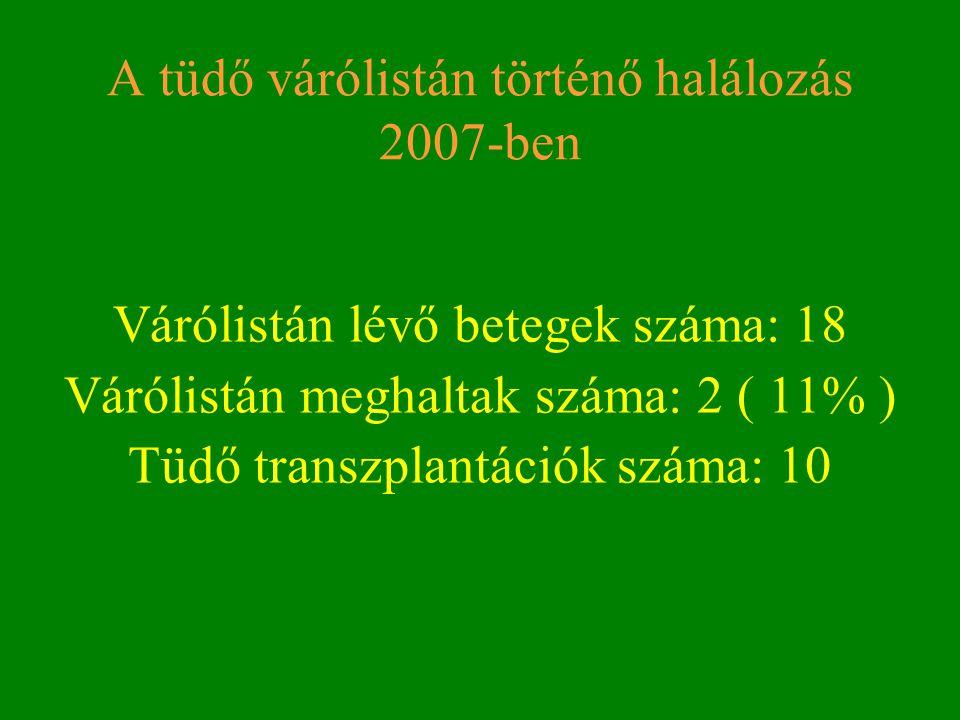A tüdő várólistán történő halálozás 2007-ben Várólistán lévő betegek száma: 18 Várólistán meghaltak száma: 2 ( 11% ) Tüdő transzplantációk száma: 10