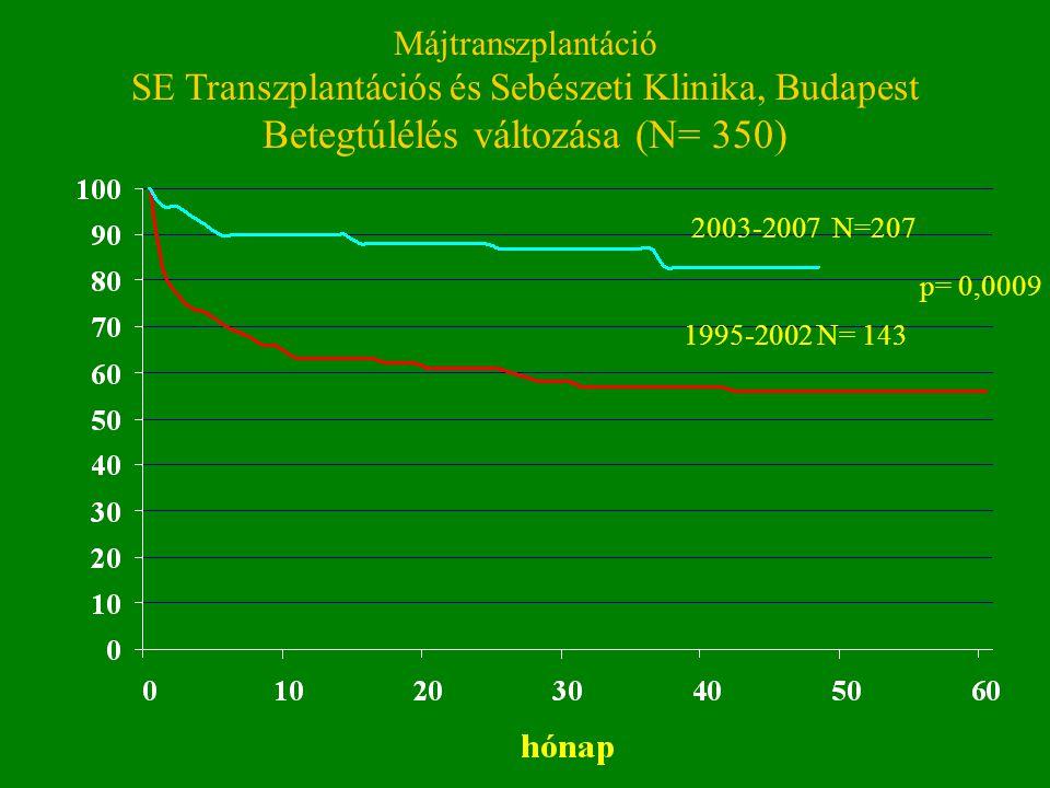 Májtranszplantáció SE Transzplantációs és Sebészeti Klinika, Budapest Betegtúlélés változása (N= 350) p= 0,0009 2003-2007 N=207 1995-2002 N= 143