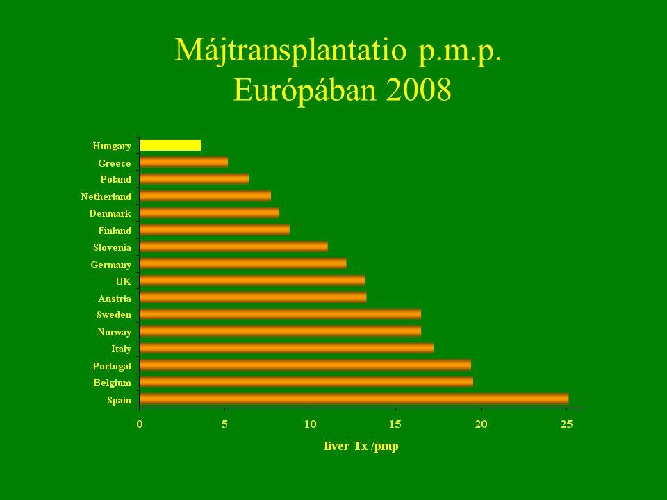 Májtransplantatio p.m.p. Európában 2008