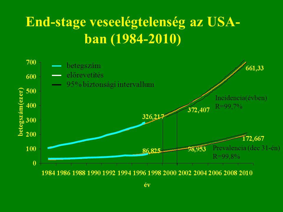 End-stage veseelégtelenség az USA- ban (1984-2010) betegszám előrevetítés 95% biztonsági intervallum Prevalencia (dec 31-én) R=99,8% Incidencia(évben)