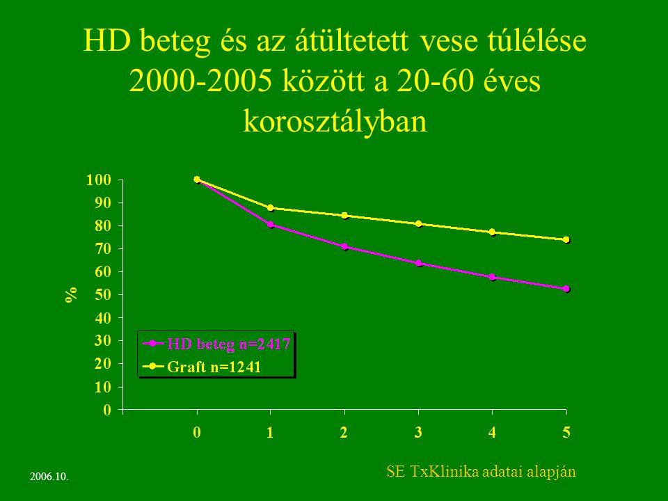 HD beteg és az átültetett vese túlélése 2000-2005 között a 20-60 éves korosztályban 2006.10. SE TxKlinika adatai alapján