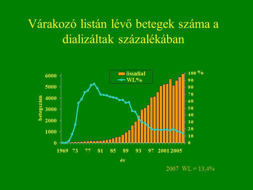 Várakozó listán lévő betegek száma a dializáltak százalékában 2007 WL = 13,4%