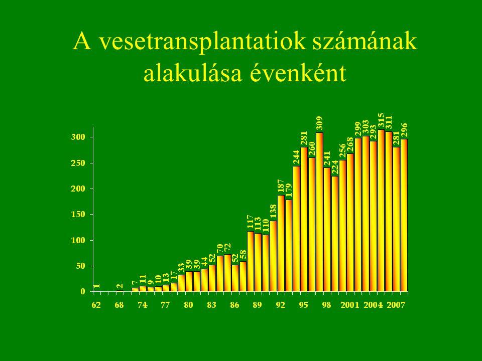A vesetransplantatiok számának alakulása évenként
