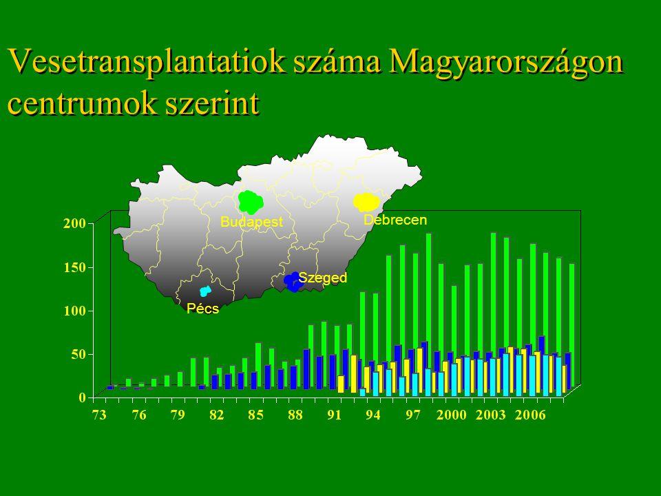 Vesetransplantatiok száma Magyarországon centrumok szerint Budapest Szeged Debrecen Pécs
