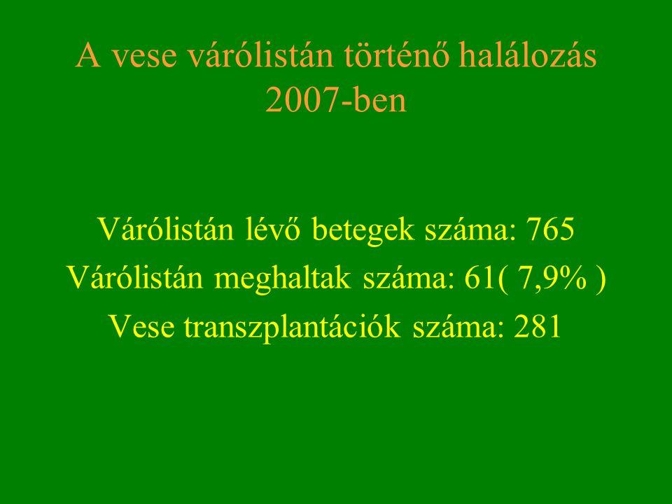 A vese várólistán történő halálozás 2007-ben Várólistán lévő betegek száma: 765 Várólistán meghaltak száma: 61( 7,9% ) Vese transzplantációk száma: 28